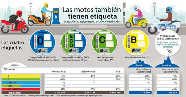 Las motos ya tienen distintivos medioambientales