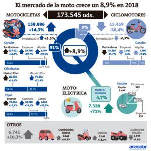 Infografía con los datos de la venta de motos en España 2018